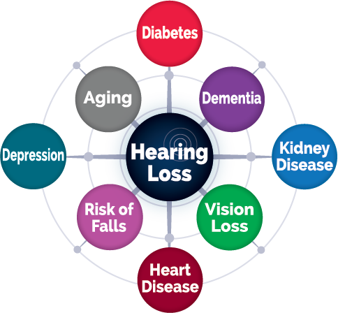 Did you know - Hearing loss image